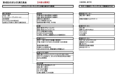 第4回さのまちゼミ実行委員会・組織図(外部公開用)